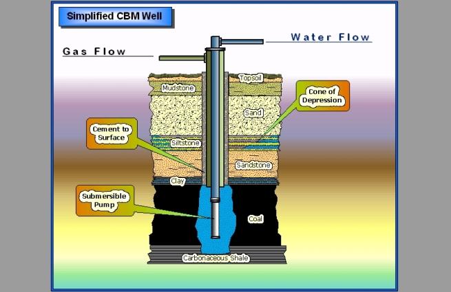 Coalbed Methane Well