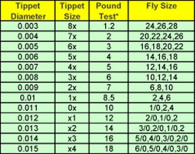 Fly fishing tippet x size to pound size swittersb for Tippet fly fishing